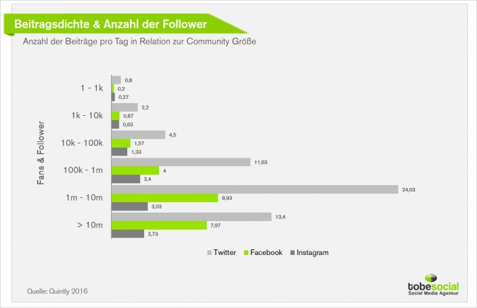 Social Media Blog; Social Media Agentur; Facebook Agentur; Content Makreting Strategie; Content Makreting Agentur; Facebook Strategie Agentur; Instgram Marketing Agentur; Instagram Marketing Agentur; Interaktionsrate Facebook steigern; Interaktionsrate Instagram steigern; Interaktionsrate Twitter steigern; Facebook Fans erhöhen; Facebook Fans steigern; Facebook Fans erhöhen Strategie; Tipps für Facebook Marketing; Social Media Studie 2017; Social Media Studie 2016; Facebook Marketing Studie; Facebook Market