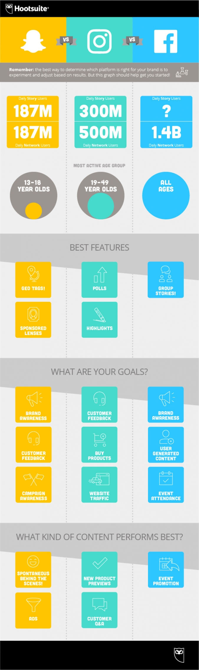 Stories auf Snapchat, Facebook und Instagram – Welches Story Format eignet sich für eure Marke? [Infografik] content marketing content strategie blogstories