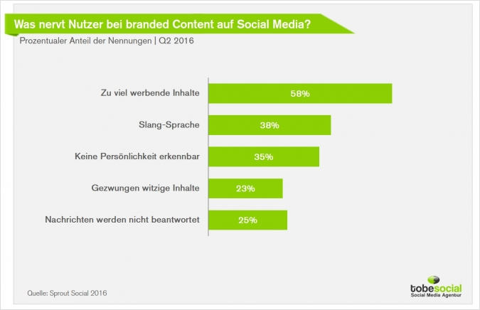 Social Media Agentur, Content Marketing Agentur, Content Marketing Studie, Tipps Content Marketing, ROI Social Media, Mehr Umsatz Social Media, Kundenbindung Social Media, Kundengewinnung Social Media, Cotent Marketing Strategie, Erfolg Social Media Marketing, Facebook Marketing Agentur, Mehr Fans Facebook Strategie, kreativer Content Facebook, No-Go Social Media Marketing, No-Go Content Marketing, Brand Marketing Social Media, Brand Marketing B2B, Brand Marketing B2C, Brand Marketing Facebook, Brand Market