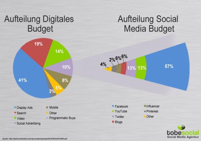 Grafik Social Media Budget Aufteilung