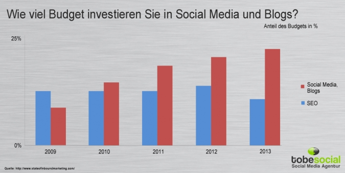 Grafik Budget Investition in Inbound Marketing