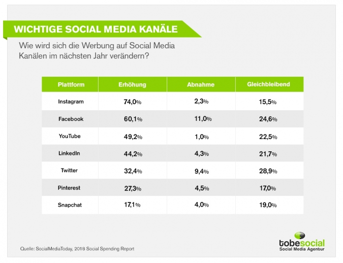 Social Media Marketing Budget Studie: Budgetplannung von Unternehmen