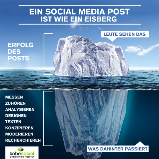 Community Management Agentur & Content Marketing - Erfolg und Stratgie des perfekten Post