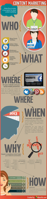 Erfolgreiches Content Marketing für Journalisten – Die 6 wichtigen Journalismus-Fragen [Infografik]