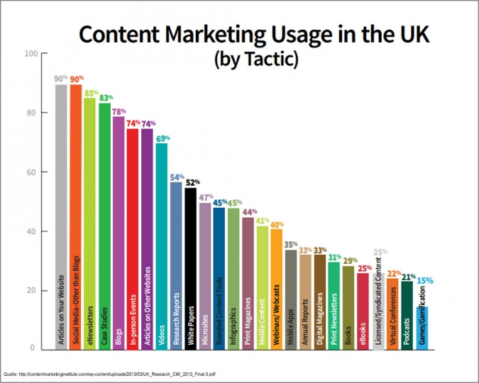 Content Marketing Massnahmen