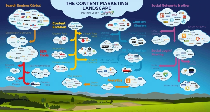 Grafik Content Marketing Landscape Kampagne