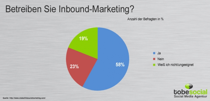 Grafik Durchfuehrung Inbound Marketing