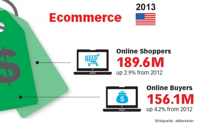 Grafik Ecommerce Wachstum USA 2013