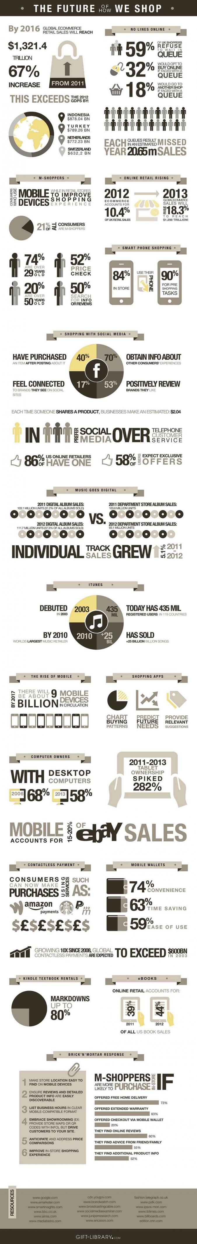 Grafik: Wie sieht die Zukunft von Mobile Shopping und E-Commerce aus?