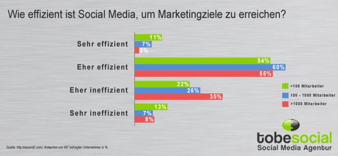Grafik Effizienz von Social Media Marketing