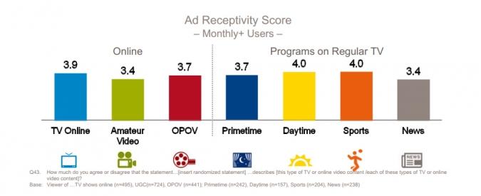 Grafik Empfaenglichkeit fuer Werbung in Online Videos