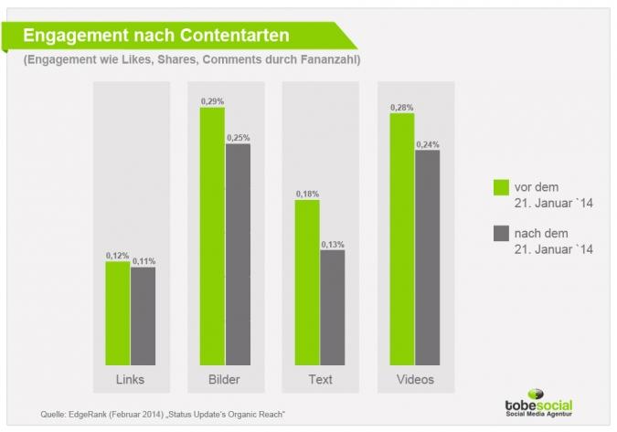Das Engagement mit den verschiedenen Content Arten wirkt sich auf die Reichweitenkuerzung der Facebook Postings aus