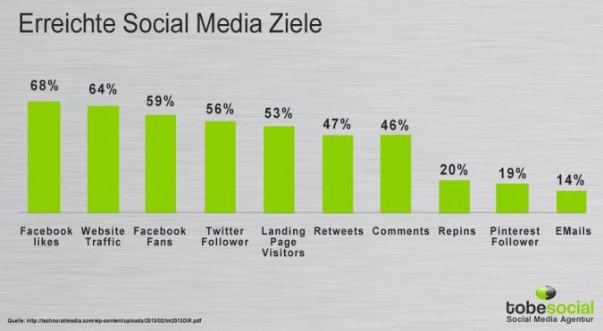 Grafik erreichte Social Media Ziele