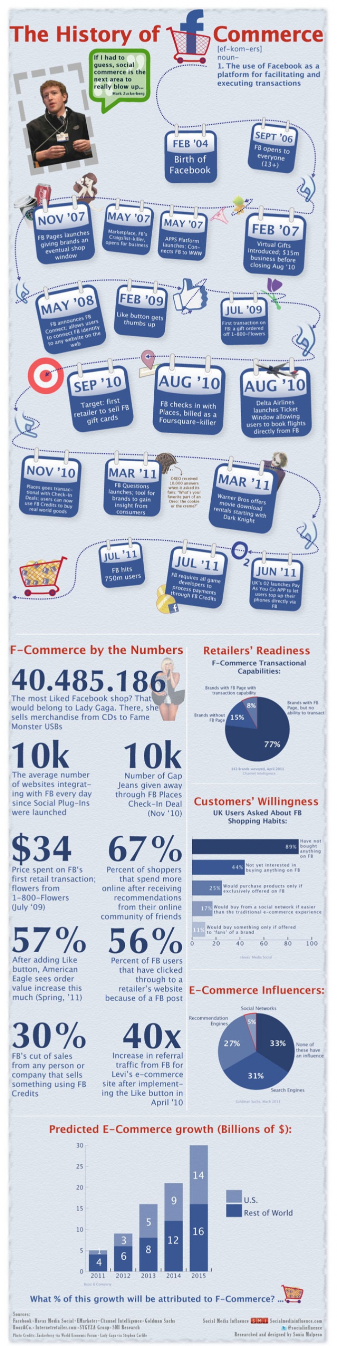 Infografik Facebook Commerce
