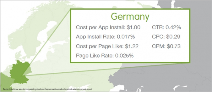 Facebook Ads Facebook Advertising Deutschland CPC CTR CPL
