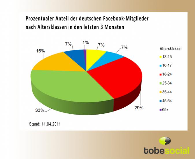 Grafik Facebook Deutschland nach Altersklassen