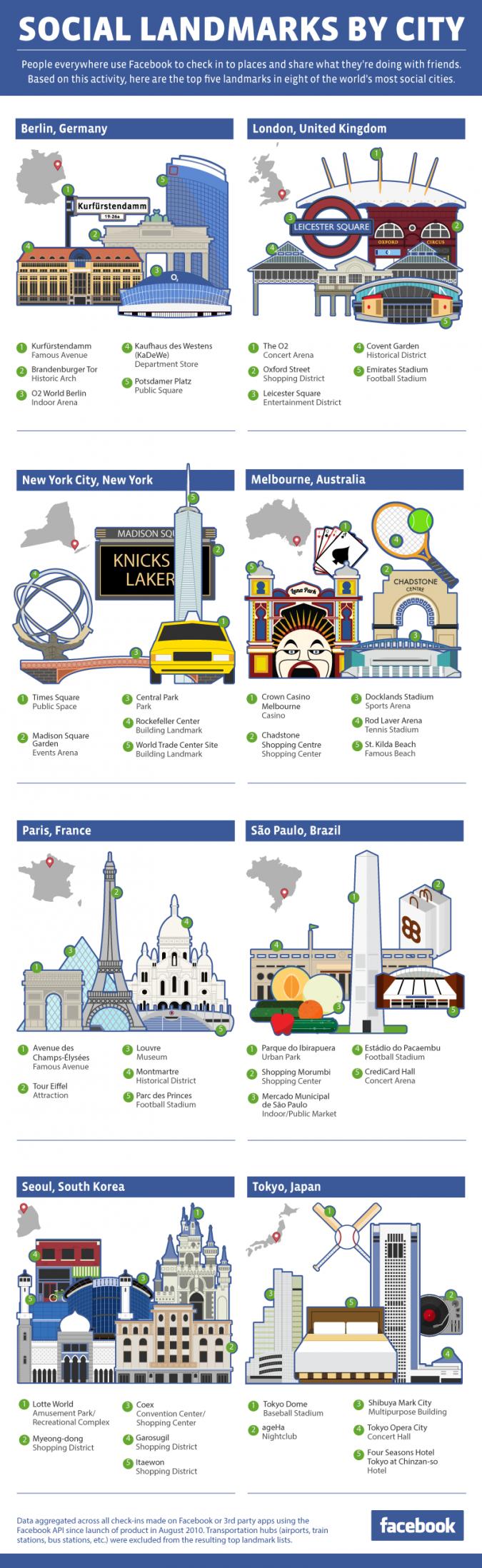 Infografik City Landmarks Facebook
