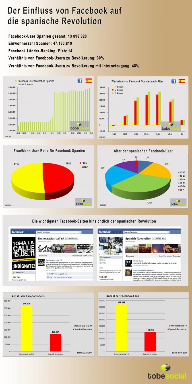 Infografik Facebook spanische Revolution