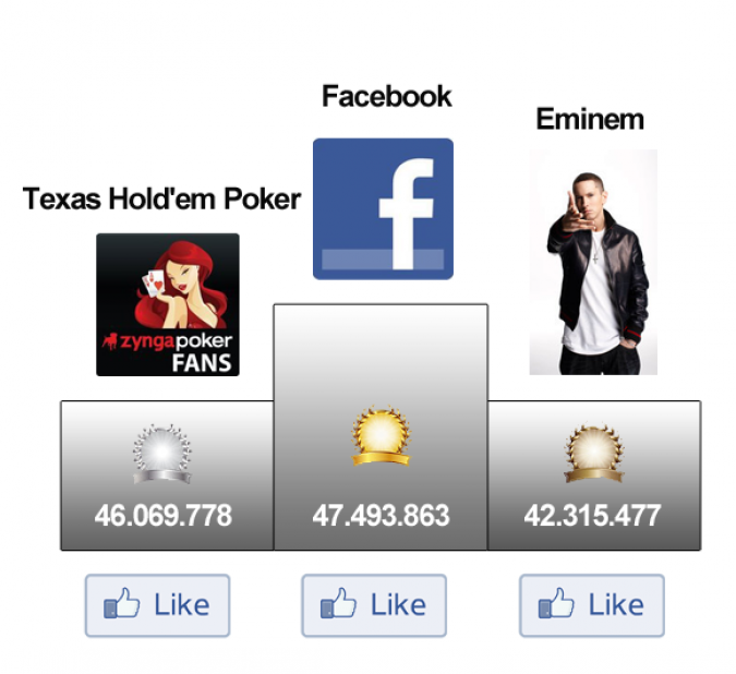 Grafik Facebook Like Record