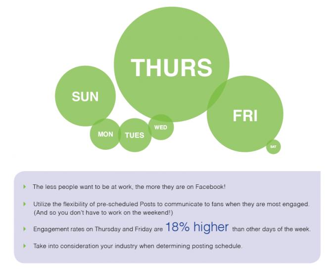 Grafik Facebook Marketing nach Tagen