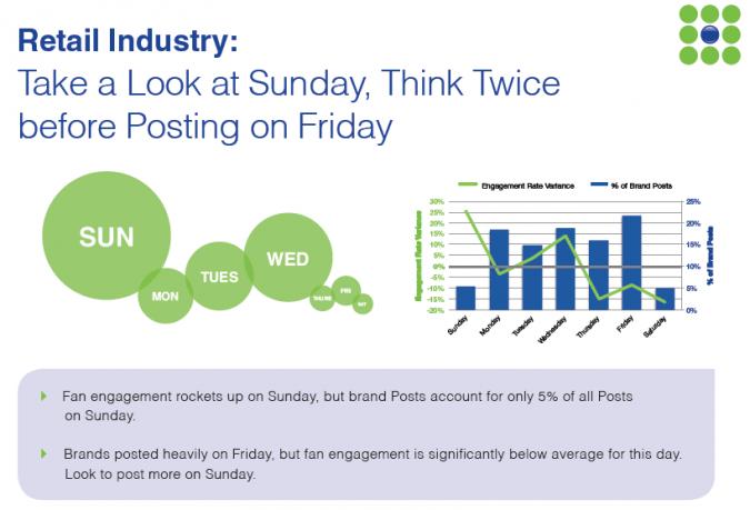 Grafik Facebook Marketing am Sonntag