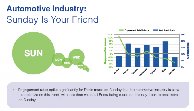 Grafik Facebook Marketing Sonntag 2