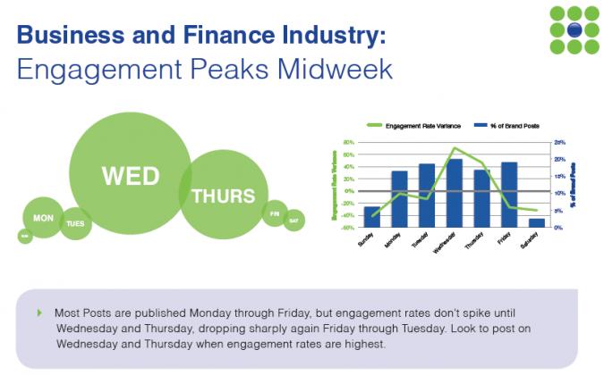 Grafik Facebook Marketing Wochenmitte