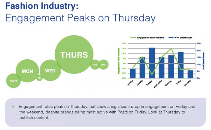 Grafik Facebook Marketing Donnerstag