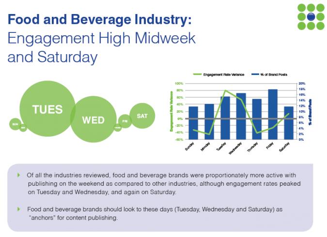 Grafik Facebook Marketing Dienstag