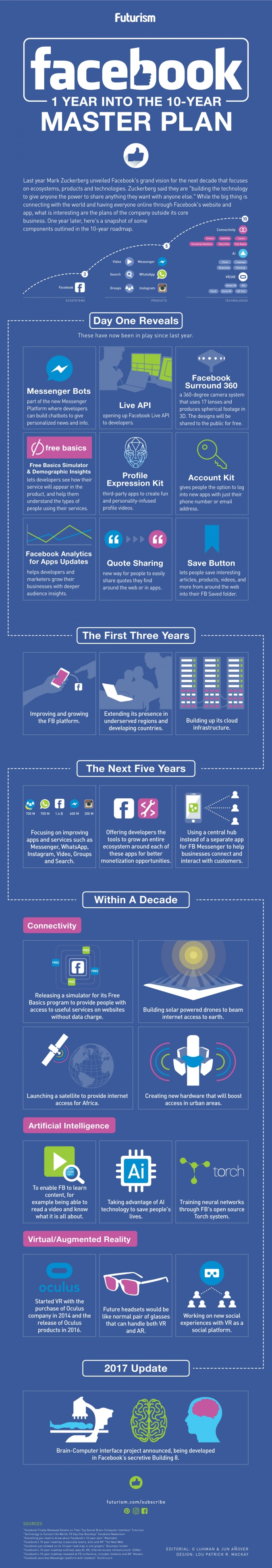 Die Zukunft für Facebook Marketing – Virtual Reality 10 Jahres Facebook Masterplan [Infografik]
