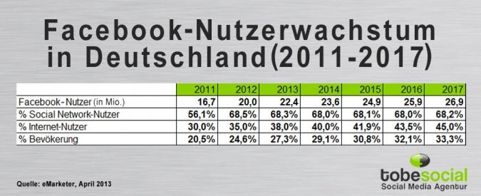 Facebook-Nutzerwachstum 2011-2017