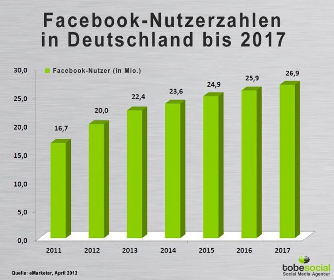 Facebook Nutzerzahlen bis 2017