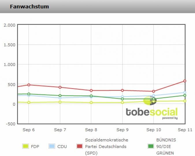 Facebook Page Analyse Parteien Wahlkampf 2013 Fanwachstum – CDU, FDP, FDP, DIE Gruenen