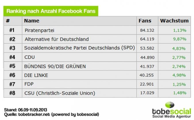 Facebook Page Analyse Parteien Wahlkampf 2013 Anzahl
