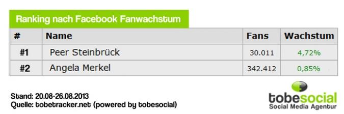 Facebook Page Analyse Parteien Wahlkampf 2013 Anzahl Bundestagswahl Kanzlerkandidaten