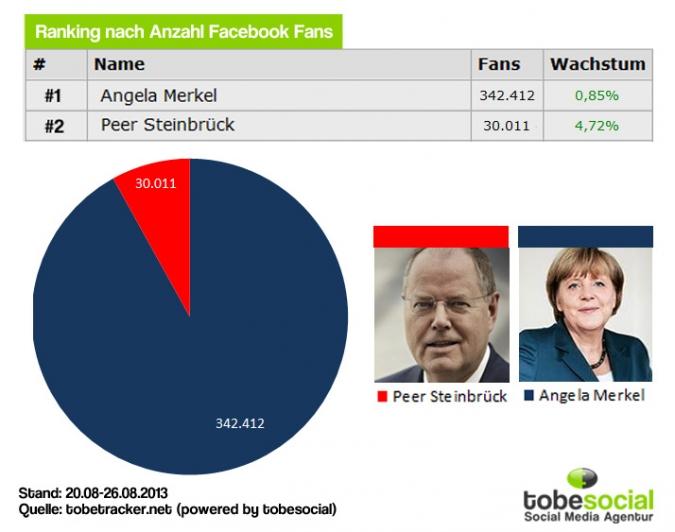 Facebook Page Analyse Parteien Wahlkampf 2013 Anzahl Kanzlerkandidaten