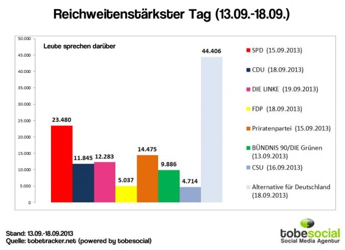 Facebook Page Analyse Parteien Wahlkampf 2013 popularitaet