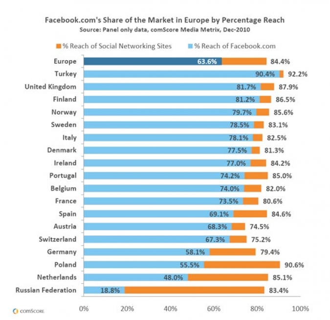 Grafik Facebook Share of the Market