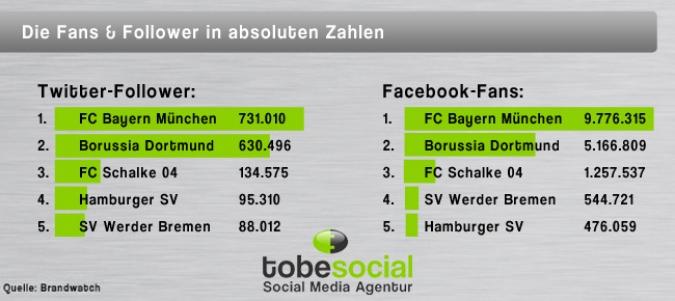 Grafik Vergleich der Bundesliga-Klubs auf Facebook und Twitter bei Fans und Followern