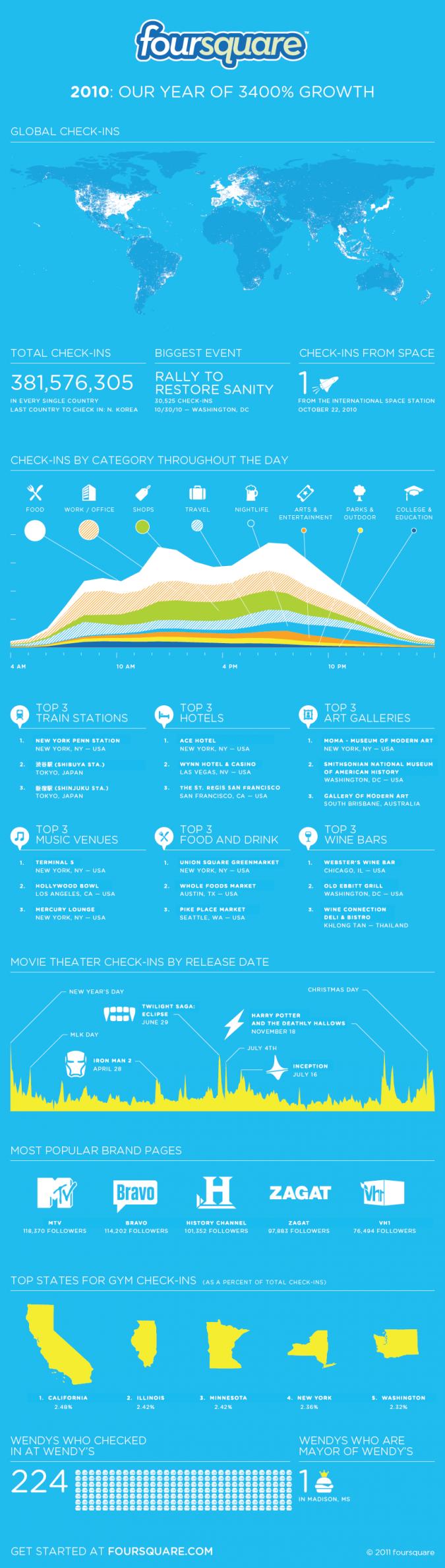 Grafik Foursquare 2010