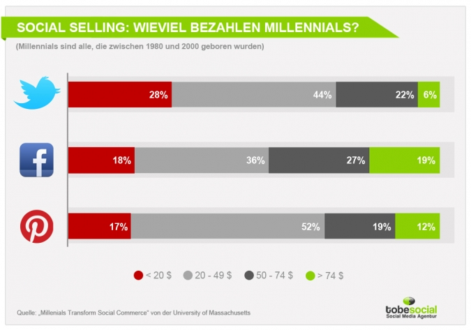 Generation Y – Studie zur Social Media Strategie für Millennials in Facebook, Twitter, Pinterest