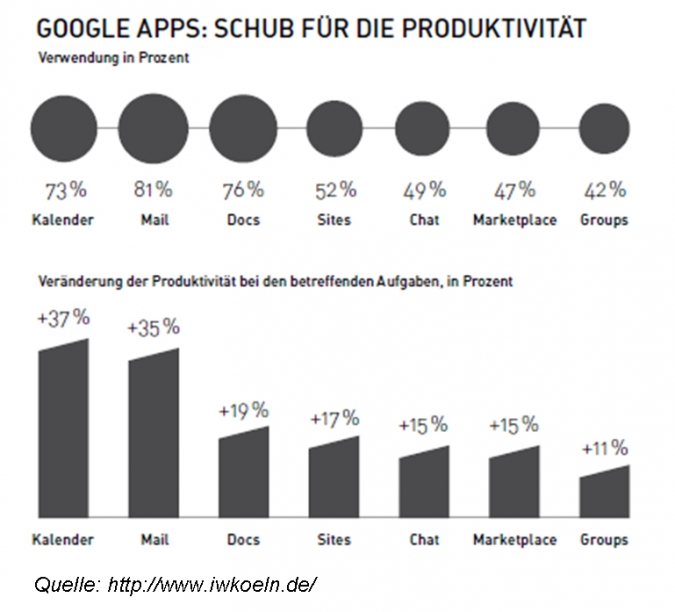 Grafik Google Apps Produktivitaet