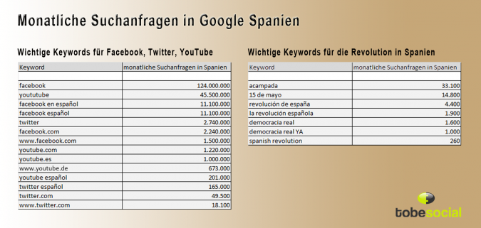 Grafik Google Keywords Spanische Revolution