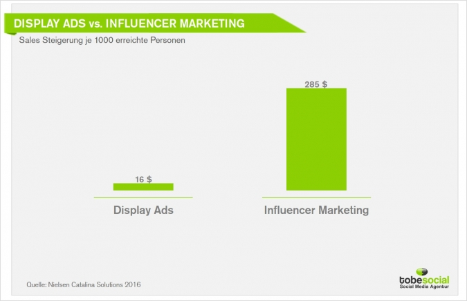Grafik Influencer Marketing für die Umsatzsteigerung Social Media Ads Studie