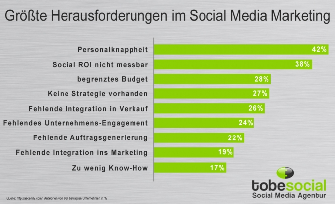 Grafik Groesste Herausforderungen im Social Media Marketing