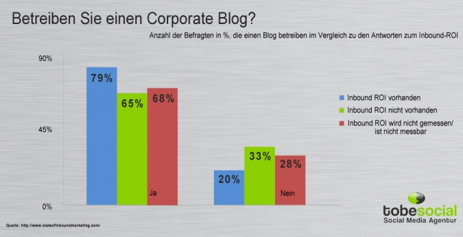 Grafik Zusammenhang Inbound Marketing Blogs und ROI