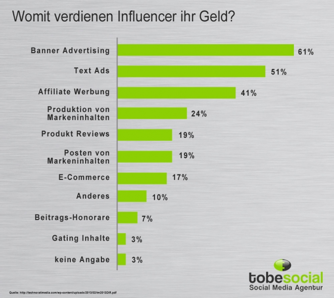 Grafik Influencer Geld verdienen