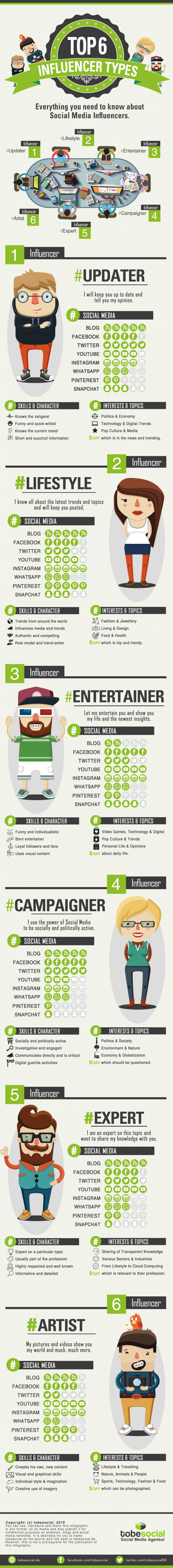 Infografik zum Influencer Marketing – 6 Social Media Influencer Typen