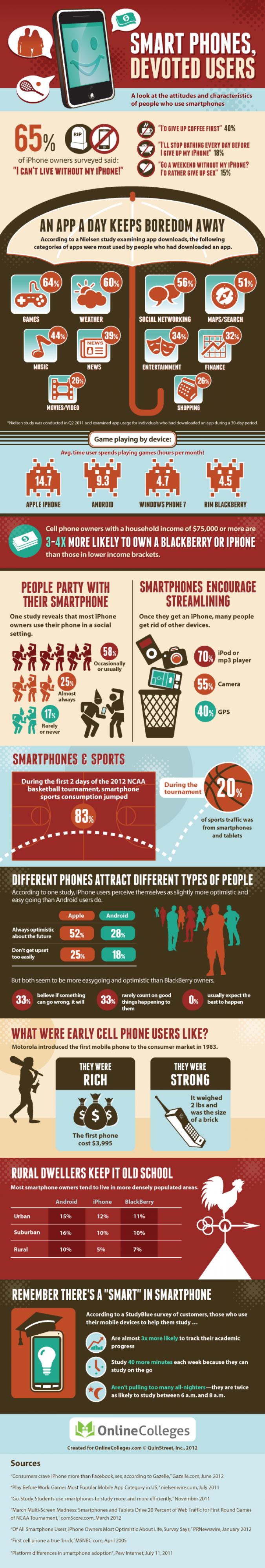 Infografik Smartphone Nutzer im Vergleich