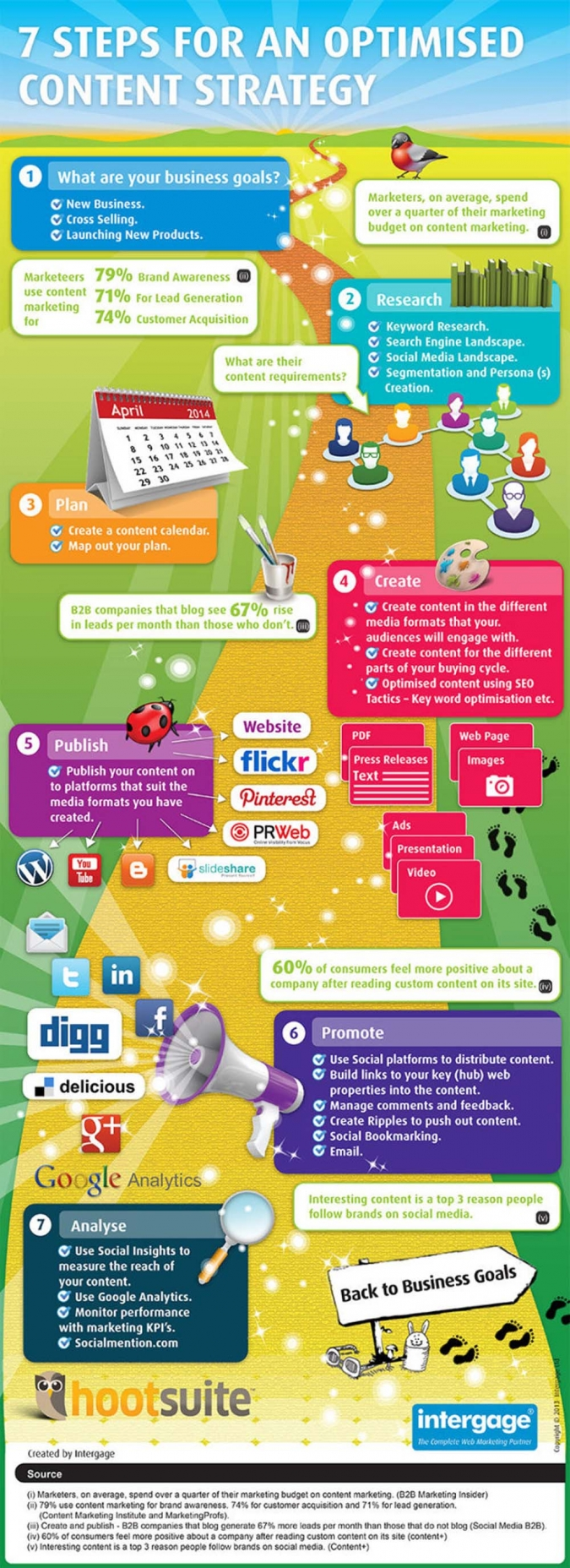 infografik-content-marketing-strategie-tipps-tricks-unternehmen-social-media-content-seo